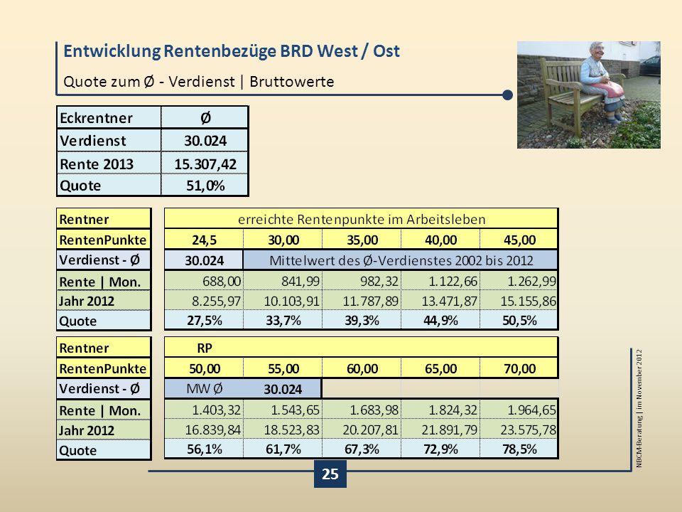 Entwicklung Rentenbezüge BRD West / Ost NBCM-Beratung | im November 2012 Quote zum Ø - Verdienst | Bruttowerte 25