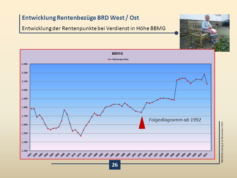 Entwicklung Rentenbezüge BRD West / Ost NBCM-Beratung | im November 2012 Entwicklung der Rentenpunkte bei Verdienst in Höhe BBMG 26 Folgediagramm ab 1