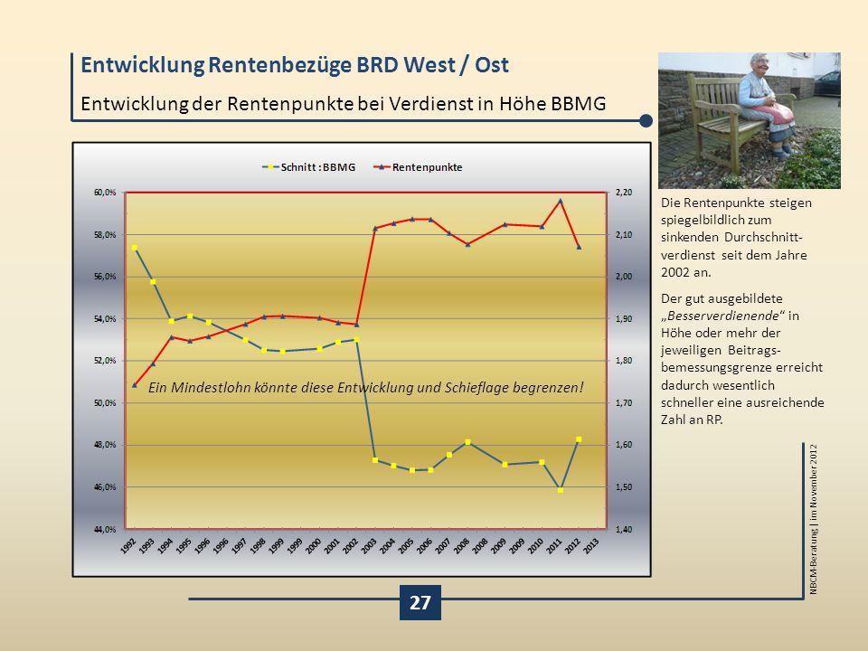 Entwicklung Rentenbezüge BRD West / Ost NBCM-Beratung | im November 2012 27 Entwicklung der Rentenpunkte bei Verdienst in Höhe BBMG Die Rentenpunkte s