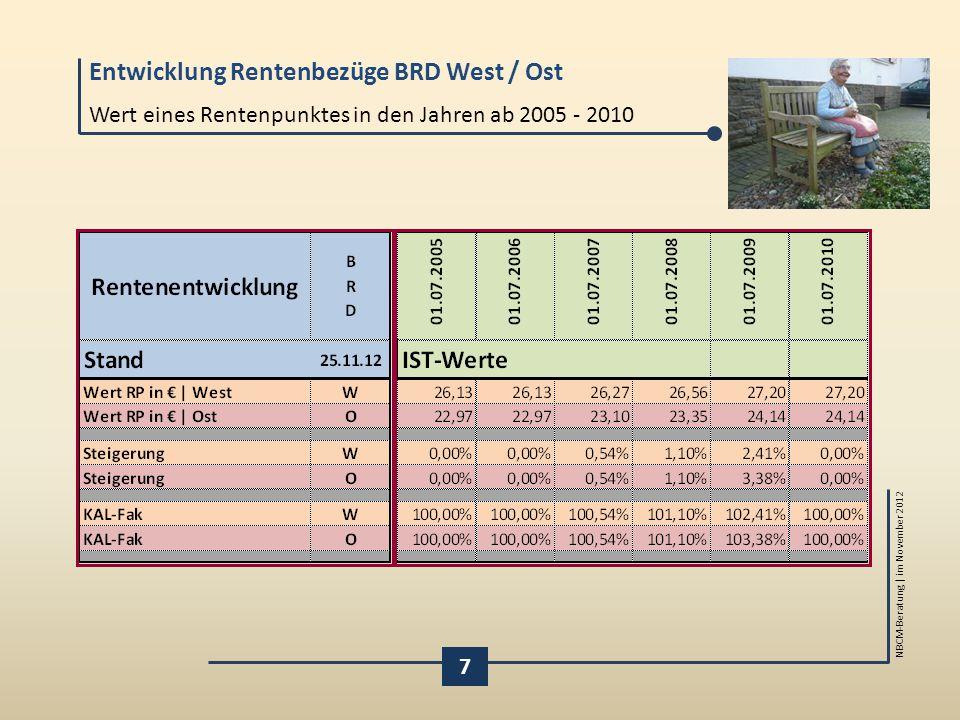 Entwicklung Rentenbezüge BRD West / Ost NBCM-Beratung | im November 2012 7 Wert eines Rentenpunktes in den Jahren ab 2005 - 2010