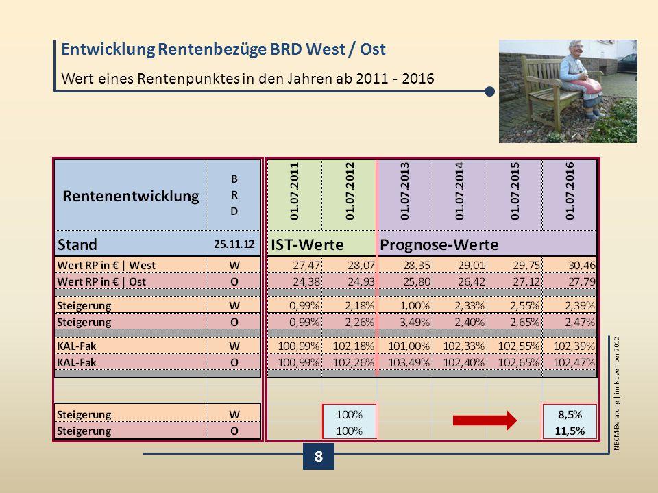 Entwicklung Rentenbezüge BRD West / Ost NBCM-Beratung | im November 2012 8 Wert eines Rentenpunktes in den Jahren ab 2011 - 2016