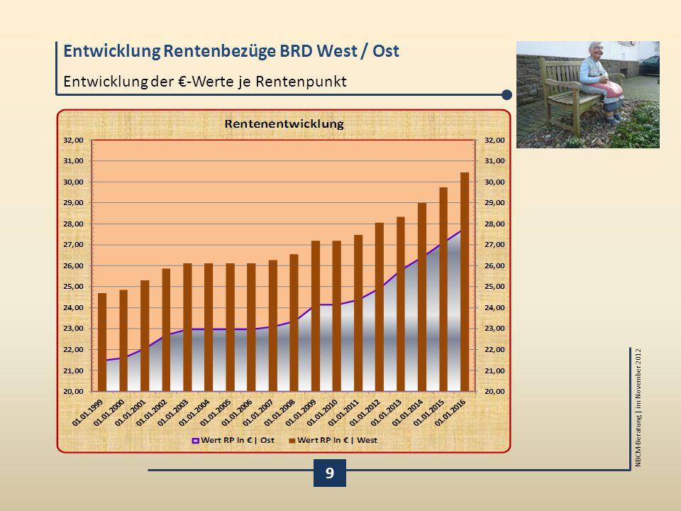 Entwicklung Rentenbezüge BRD West / Ost NBCM-Beratung | im November 2012 9 Entwicklung der €-Werte je Rentenpunkt