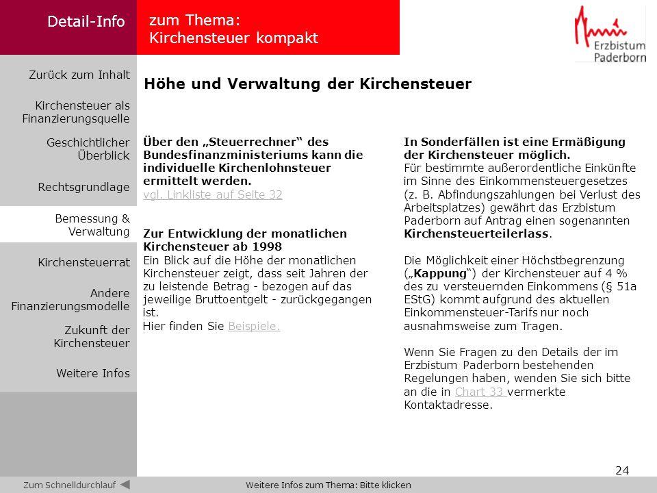 24 zum Thema: Kirchensteuer kompakt Zurück zum Inhalt Kirchensteuer als Finanzierungsquelle Bemessung & Verwaltung Geschichtlicher Überblick Rechtsgru