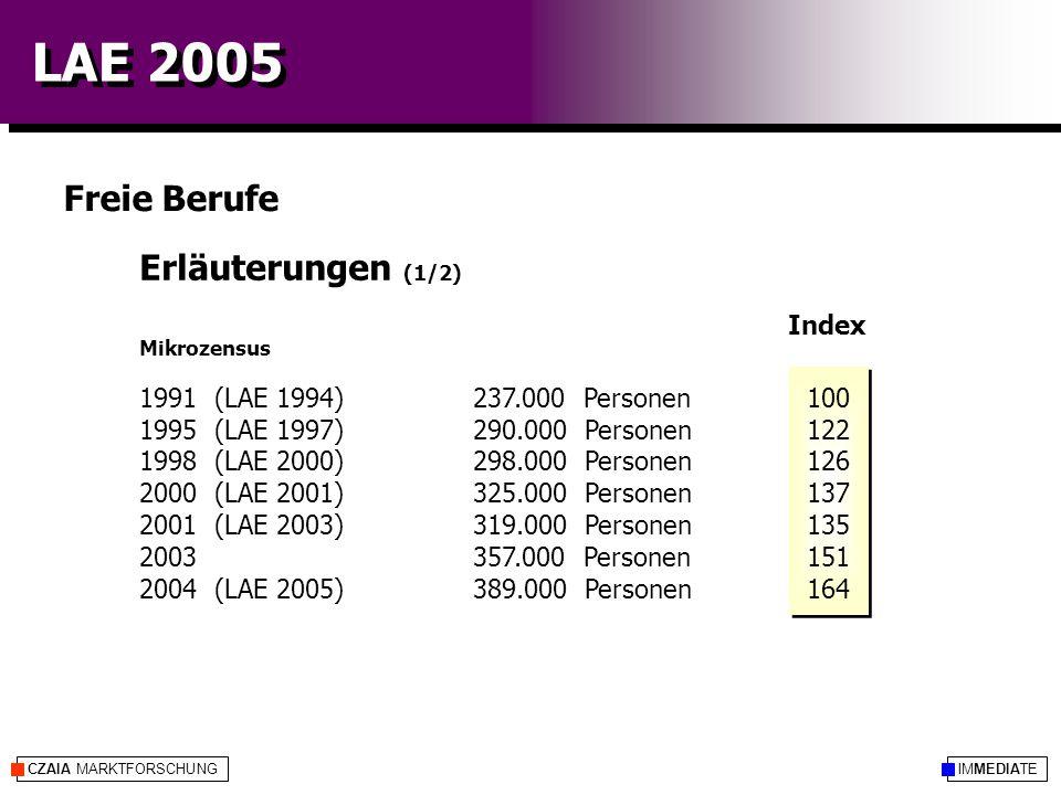IMMEDIATECZAIA MARKTFORSCHUNG LAE 2005 Erläuterungen (1/2) Freie Berufe 237.000 Personen 290.000 Personen 298.000 Personen 325.000 Personen 319.000 Personen 357.000 Personen 389.000 Personen 100 122 126 137 135 151 164 1991 (LAE 1994) 1995 (LAE 1997) 1998 (LAE 2000) 2000 (LAE 2001) 2001 (LAE 2003) 2003 2004 (LAE 2005) Mikrozensus Index