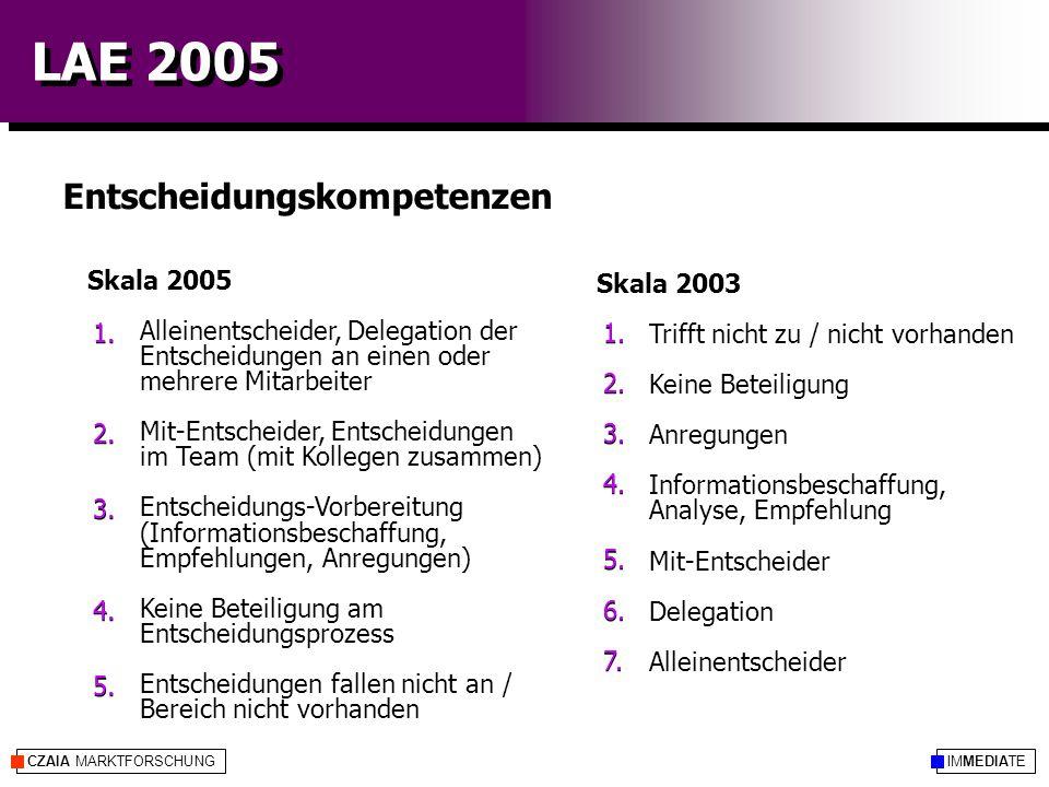LAE 2005 CZAIA MARKTFORSCHUNGIMMEDIATE Entscheidungskompetenzen Skala 2005 Alleinentscheider, Delegation der Entscheidungen an einen oder mehrere Mitarbeiter Mit-Entscheider, Entscheidungen im Team (mit Kollegen zusammen) Entscheidungs-Vorbereitung (Informationsbeschaffung, Empfehlungen, Anregungen) Keine Beteiligung am Entscheidungsprozess Entscheidungen fallen nicht an / Bereich nicht vorhanden Skala 2003 Trifft nicht zu / nicht vorhanden Keine Beteiligung Anregungen Informationsbeschaffung, Analyse, Empfehlung Mit-Entscheider Delegation Alleinentscheider 1.