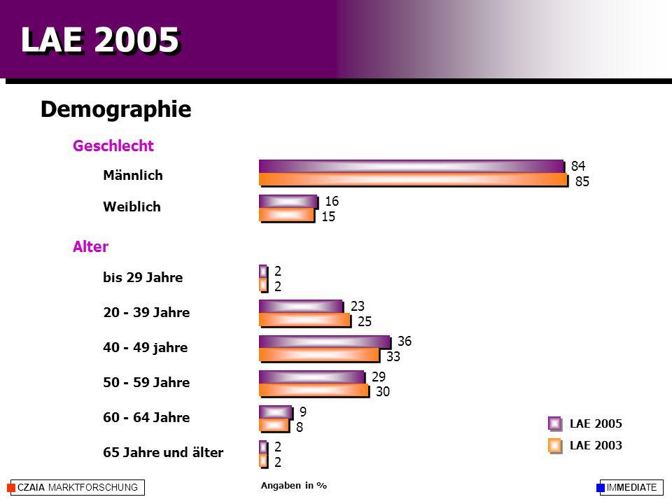 IMMEDIATECZAIA MARKTFORSCHUNG LAE 2005 Demographie LAE 2003 LAE 2005 Angaben in % Geschlecht Alter Männlich Weiblich bis 29 Jahre 20 - 39 Jahre 40 - 49 jahre 50 - 59 Jahre 60 - 64 Jahre 65 Jahre und älter 84 16 2 23 36 29 9 2 85 15 2 25 33 30 8 2
