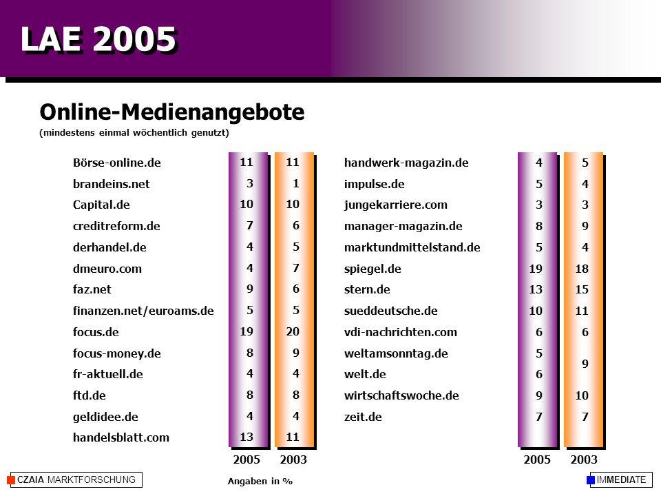IMMEDIATECZAIA MARKTFORSCHUNG LAE 2005 Online-Medienangebote Angaben in % handwerk-magazin.de impulse.de jungekarriere.com manager-magazin.de marktundmittelstand.de spiegel.de stern.de sueddeutsche.de vdi-nachrichten.com weltamsonntag.de welt.de wirtschaftswoche.de zeit.de Börse-online.de brandeins.net Capital.de creditreform.de derhandel.de dmeuro.com faz.net finanzen.net/euroams.de focus.de focus-money.de fr-aktuell.de ftd.de geldidee.de handelsblatt.com 4 5 3 8 5 19 13 10 6 5 6 9 7 11 3 10 7 4 9 5 19 8 4 8 4 13 (mindestens einmal wöchentlich genutzt) 5 4 3 9 4 18 15 11 6 10 7 11 1 10 6 5 7 6 5 20 9 4 8 4 11 9 2003200520032005