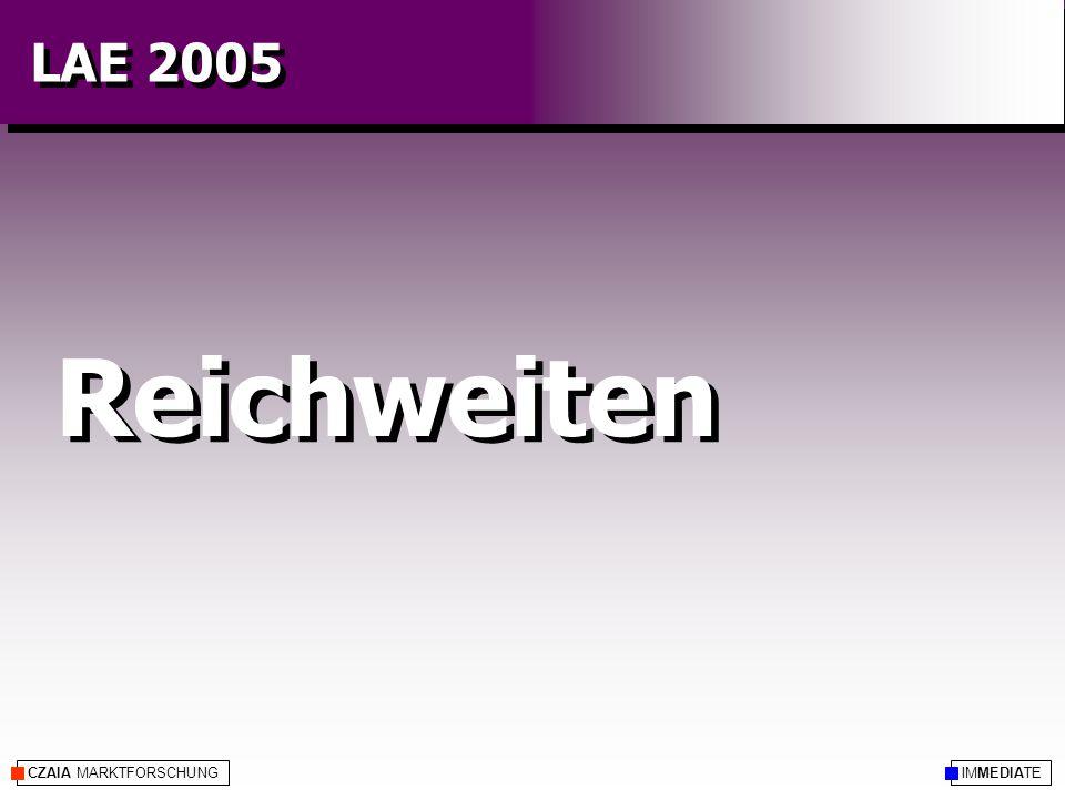 CZAIA MARKTFORSCHUNG Reichweiten IMMEDIATE LAE 2005