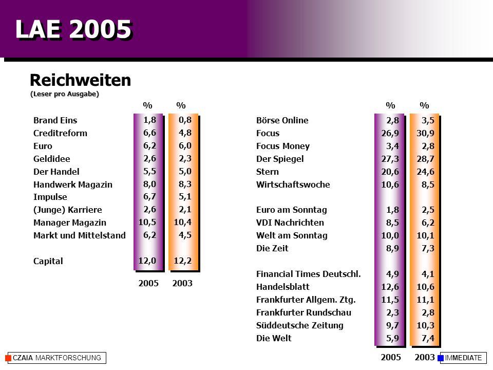 IMMEDIATECZAIA MARKTFORSCHUNG LAE 2005 Reichweiten (Leser pro Ausgabe) %% 20052003 20052003 3,5 30,9 2,8 28,7 24,6 8,5 2,5 6,2 10,1 7,3 4,1 10,6 11,1 2,8 10,3 7,4 0,8 4,8 6,0 2,3 5,0 8,3 5,1 2,1 10,4 4,5 12,2 Börse Online Focus Focus Money Der Spiegel Stern Wirtschaftswoche Euro am Sonntag VDI Nachrichten Welt am Sonntag Die Zeit Financial Times Deutschl.