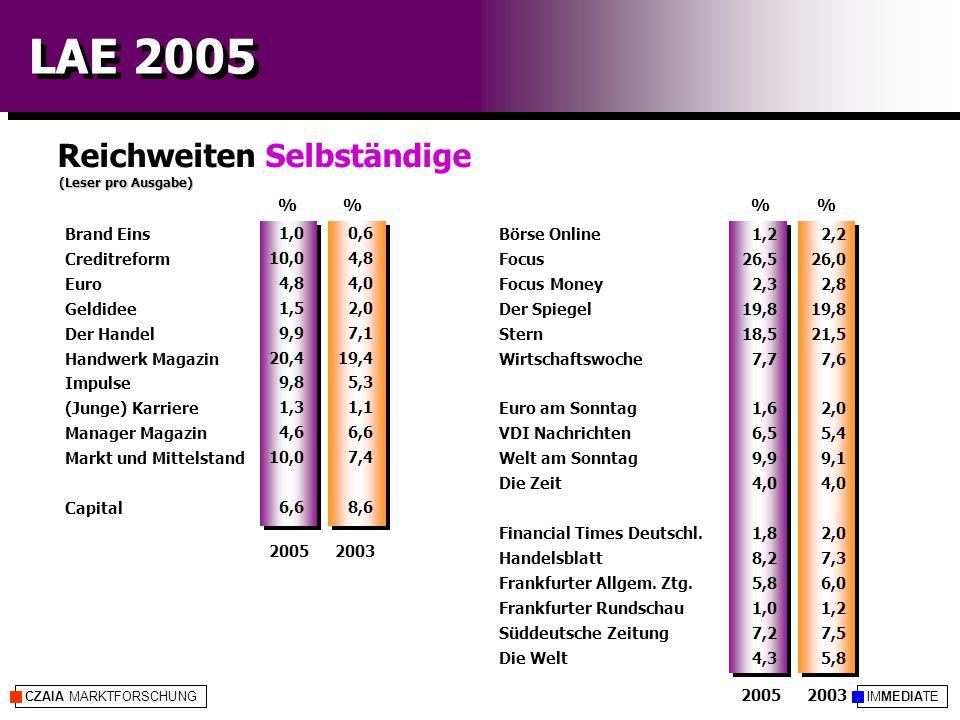 IMMEDIATECZAIA MARKTFORSCHUNG LAE 2005 Reichweiten Selbständige (Leser pro Ausgabe) %% 20052003 20052003 2,2 26,0 2,8 19,8 21,5 7,6 2,0 5,4 9,1 4,0 2,0 7,3 6,0 1,2 7,5 5,8 0,6 4,8 4,0 2,0 7,1 19,4 5,3 1,1 6,6 7,4 8,6 Börse Online Focus Focus Money Der Spiegel Stern Wirtschaftswoche Euro am Sonntag VDI Nachrichten Welt am Sonntag Die Zeit Financial Times Deutschl.