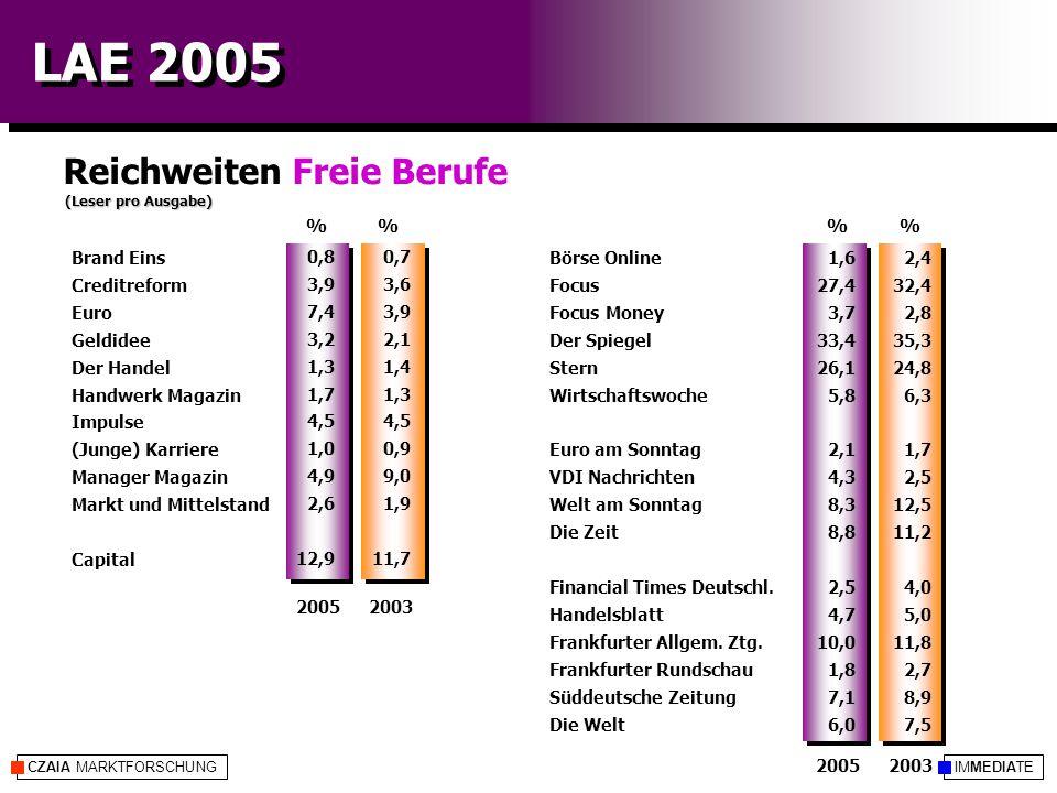IMMEDIATECZAIA MARKTFORSCHUNG LAE 2005 Reichweiten Freie Berufe (Leser pro Ausgabe) %% 20052003 20052003 2,4 32,4 2,8 35,3 24,8 6,3 1,7 2,5 12,5 11,2 4,0 5,0 11,8 2,7 8,9 7,5 0,7 3,6 3,9 2,1 1,4 1,3 4,5 0,9 9,0 1,9 11,7 Börse Online Focus Focus Money Der Spiegel Stern Wirtschaftswoche Euro am Sonntag VDI Nachrichten Welt am Sonntag Die Zeit Financial Times Deutschl.