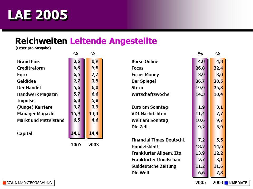 IMMEDIATECZAIA MARKTFORSCHUNG LAE 2005 Reichweiten Leitende Angestellte (Leser pro Ausgabe) %% 20052003 20052003 4,8 32,4 3,0 28,5 25,8 10,4 3,1 7,7 9,7 5,9 5,5 14,6 12,2 3,1 11,6 7,8 0,9 5,8 7,7 2,5 6,0 6,6 5,8 2,9 13,4 4,6 14,4 Börse Online Focus Focus Money Der Spiegel Stern Wirtschaftswoche Euro am Sonntag VDI Nachrichten Welt am Sonntag Die Zeit Financial Times Deutschl.