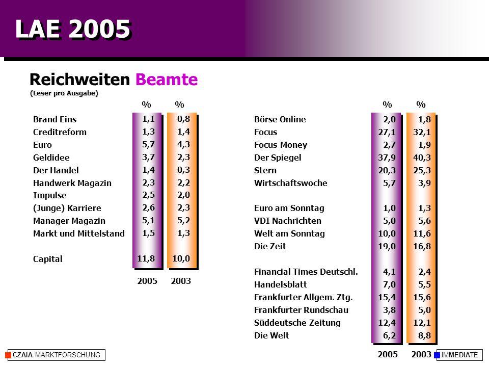 IMMEDIATECZAIA MARKTFORSCHUNG LAE 2005 Reichweiten Beamte (Leser pro Ausgabe) %% 20052003 20052003 1,8 32,1 1,9 40,3 25,3 3,9 1,3 5,6 11,6 16,8 2,4 5,5 15,6 5,0 12,1 8,8 0,8 1,4 4,3 2,3 0,3 2,2 2,0 2,3 5,2 1,3 10,0 Börse Online Focus Focus Money Der Spiegel Stern Wirtschaftswoche Euro am Sonntag VDI Nachrichten Welt am Sonntag Die Zeit Financial Times Deutschl.
