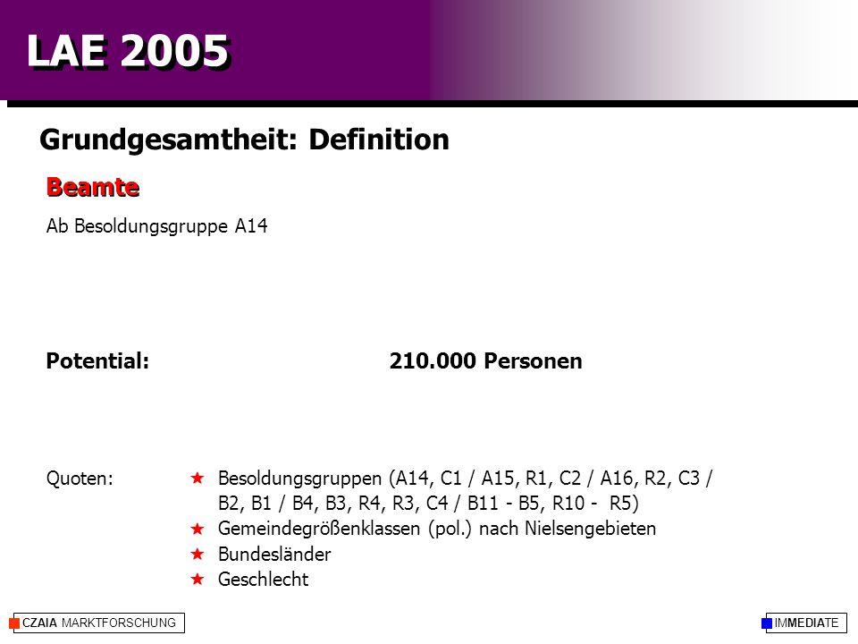 IMMEDIATECZAIA MARKTFORSCHUNG LAE 2005 Veränderungen seit 2003 2.291 519 389 1.173 210 in Tausend LAE 2005IndexLAE 2003  abs.