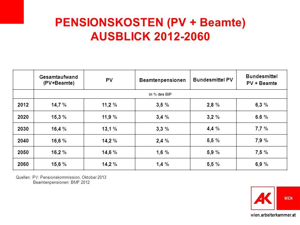 wien.arbeiterkammer.at Gesamtaufwand (PV+Beamte) PVBeamtenpensionen Bundesmittel PV Bundesmittel PV + Beamte in % des BIP 201214,7 %11,2 %3,5 % 2,8 %6