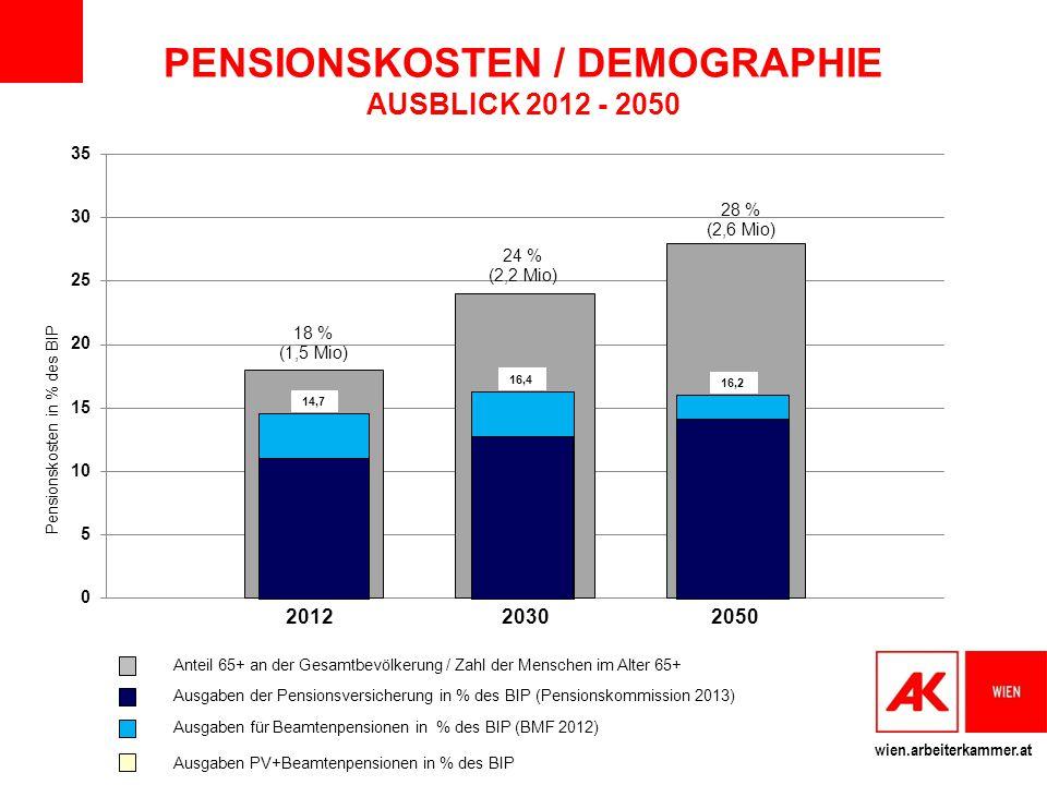 wien.arbeiterkammer.at 2012 2030 2050 Anteil 65+ an der Gesamtbevölkerung / Zahl der Menschen im Alter 65+ Ausgaben der Pensionsversicherung in % des