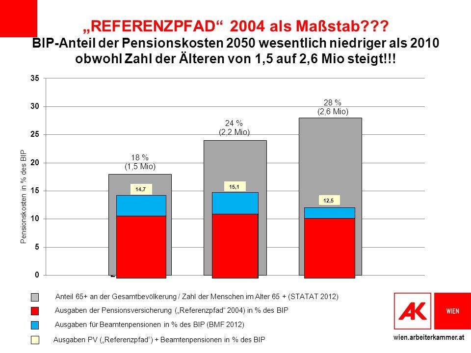 """wien.arbeiterkammer.at 2012 2030 2050 """"REFERENZPFAD"""" 2004 als Maßstab??? BIP-Anteil der Pensionskosten 2050 wesentlich niedriger als 2010 obwohl Zahl"""