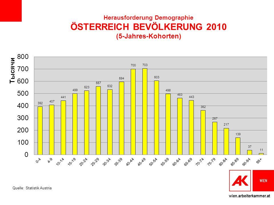 wien.arbeiterkammer.at Herausforderung Demographie ÖSTERREICH BEVÖLKERUNG 2010 (5-Jahres-Kohorten) Quelle: Statistik Austria