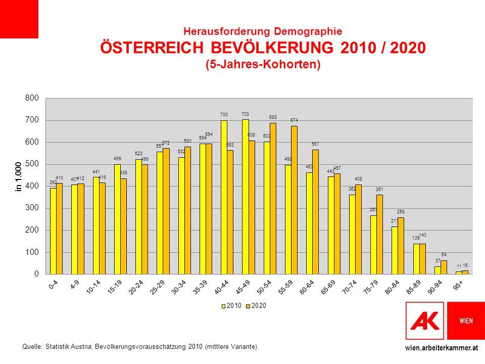 wien.arbeiterkammer.at Herausforderung Demographie ÖSTERREICH BEVÖLKERUNG 2010 / 2020 (5-Jahres-Kohorten) Quelle: Statistik Austria, Bevölkerungsvorau