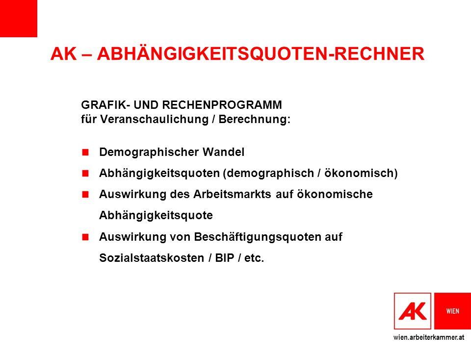 wien.arbeiterkammer.at AK – ABHÄNGIGKEITSQUOTEN-RECHNER GRAFIK- UND RECHENPROGRAMM für Veranschaulichung / Berechnung: Demographischer Wandel Abhängig