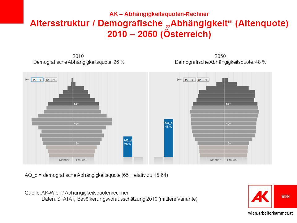 """wien.arbeiterkammer.at AK – Abhängigkeitsquoten-Rechner Altersstruktur / Demografische """"Abhängigkeit"""" (Altenquote) 2010 – 2050 (Österreich) 2010 Demog"""