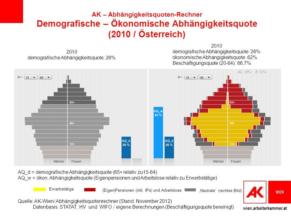 wien.arbeiterkammer.at AQ_d = demografische Abhängigkeitsquote (65+ relativ zu15-64) AQ_w = ökon. Abhängigkeitsquote (Eigenpensionen und Arbeitslose r