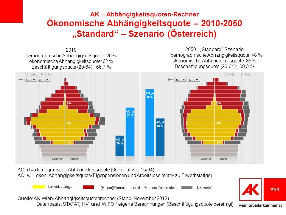 wien.arbeiterkammer.at AQ_d = demografische Abhängigkeitsquote (65+ relativ zu15-64) AQ_w = ökon. Abhängigkeitsquote(Eigenpensionen und Arbeitslose re