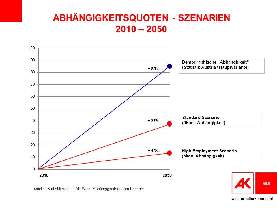 """wien.arbeiterkammer.at ABHÄNGIGKEITSQUOTEN - SZENARIEN 2010 – 2050 Demographische """"Abhängigkeit"""" (Statistik Austria / Hauptvariante) Standard Szenario"""