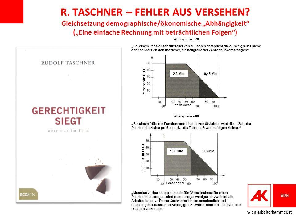 """wien.arbeiterkammer.at R. TASCHNER – FEHLER AUS VERSEHEN? Gleichsetzung demographische/ökonomische """"Abhängigkeit"""" (""""Eine einfache Rechnung mit beträch"""