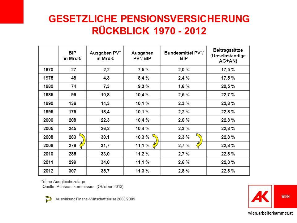 wien.arbeiterkammer.at BIP in Mrd € Ausgaben PV* in Mrd € Ausgaben PV*/ BIP Bundesmittel PV*/ BIP Beitragssätze (Unselbständige AG+AN) 1970 27 2,2 7,5