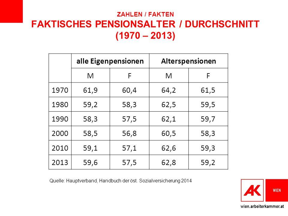 wien.arbeiterkammer.at ZAHLEN / FAKTEN FAKTISCHES PENSIONSALTER / DURCHSCHNITT (1970 – 2013) alle EigenpensionenAlterspensionen MFMF 197061,960,464,26
