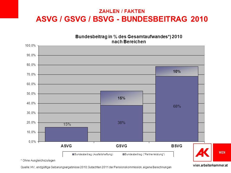 wien.arbeiterkammer.at MännerFrauen 25%50%75%25%50%75% bekommen pro Monat weniger als … Euro Alle PV- Träger 8581.1971.577582761 950 PVA – Arbeiter 8231.1541.482550701 840 PVA - Angestellte 1.0451.5071.9926688521.104 SVA der gewerbl.