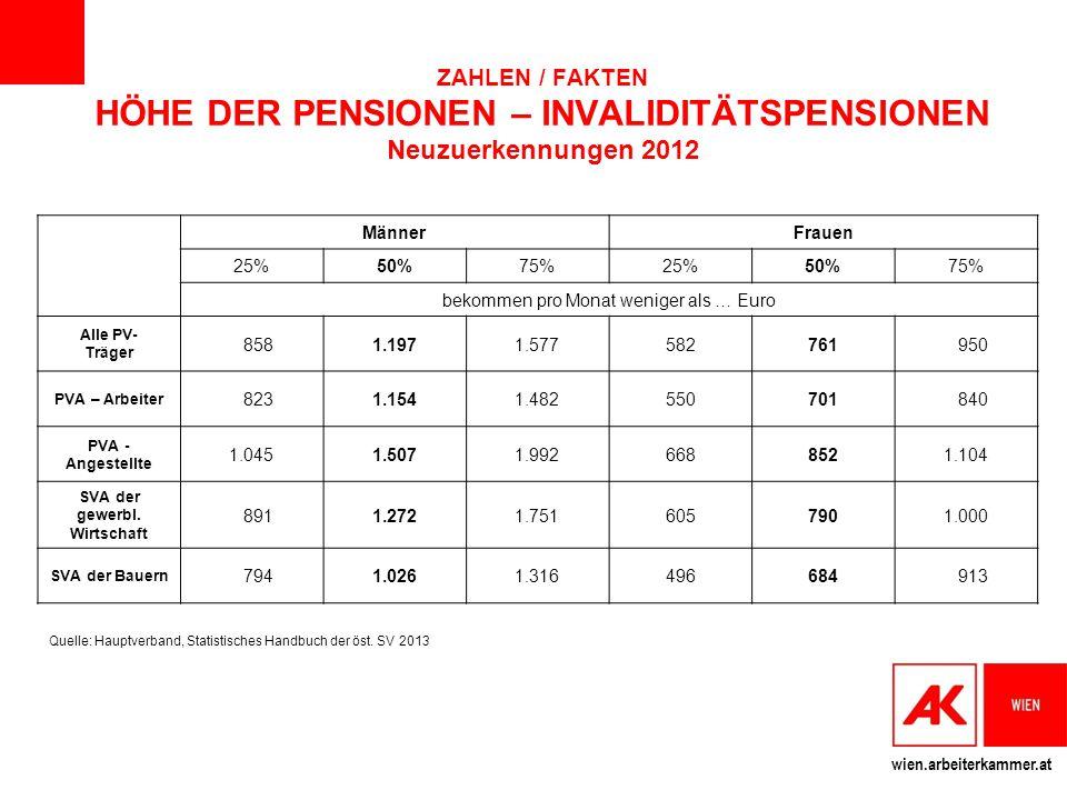 wien.arbeiterkammer.at MännerFrauen 25%50%75%25%50%75% bekommen pro Monat weniger als … Euro Alle PV- Träger 8581.1971.577582761 950 PVA – Arbeiter 82