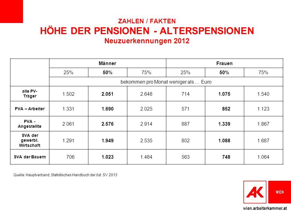 wien.arbeiterkammer.at MännerFrauen 25%50%75%25%50%75% bekommen pro Monat weniger als … Euro alle PV- Träger 1.5022.0512.6487141.0751.540 PVA – Arbeit
