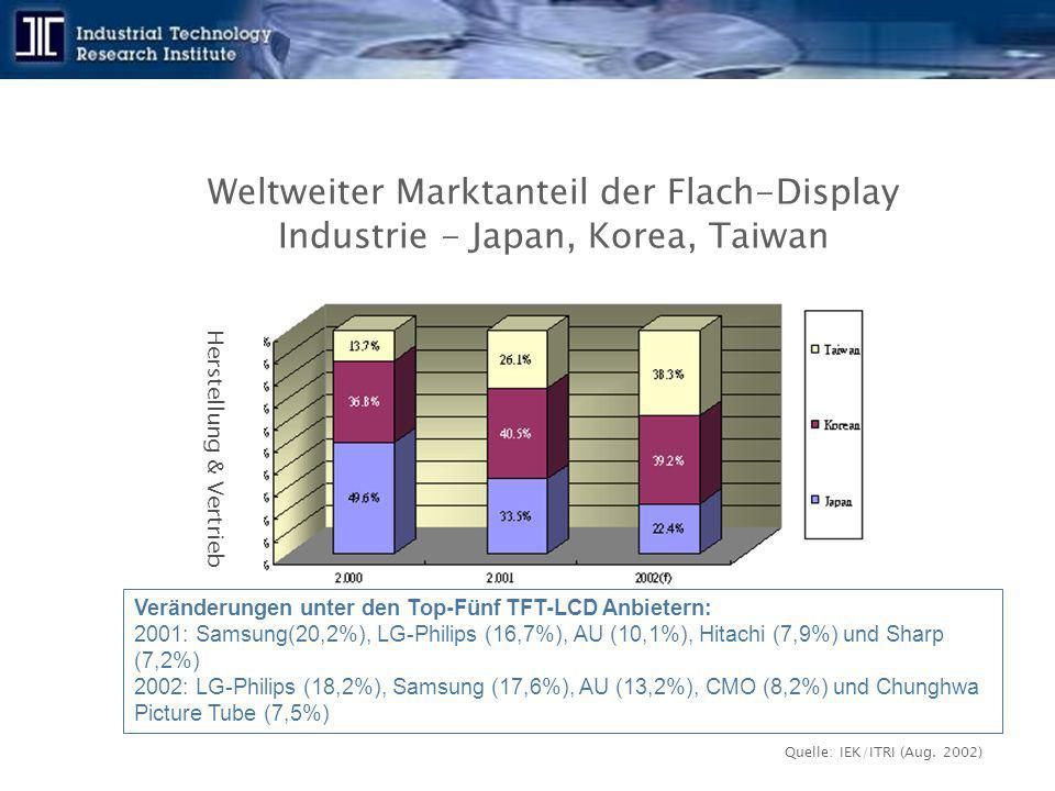 Weltweiter Marktanteil der Flach-Display Industrie - Japan, Korea, Taiwan Quelle: IEK/ITRI (Aug.