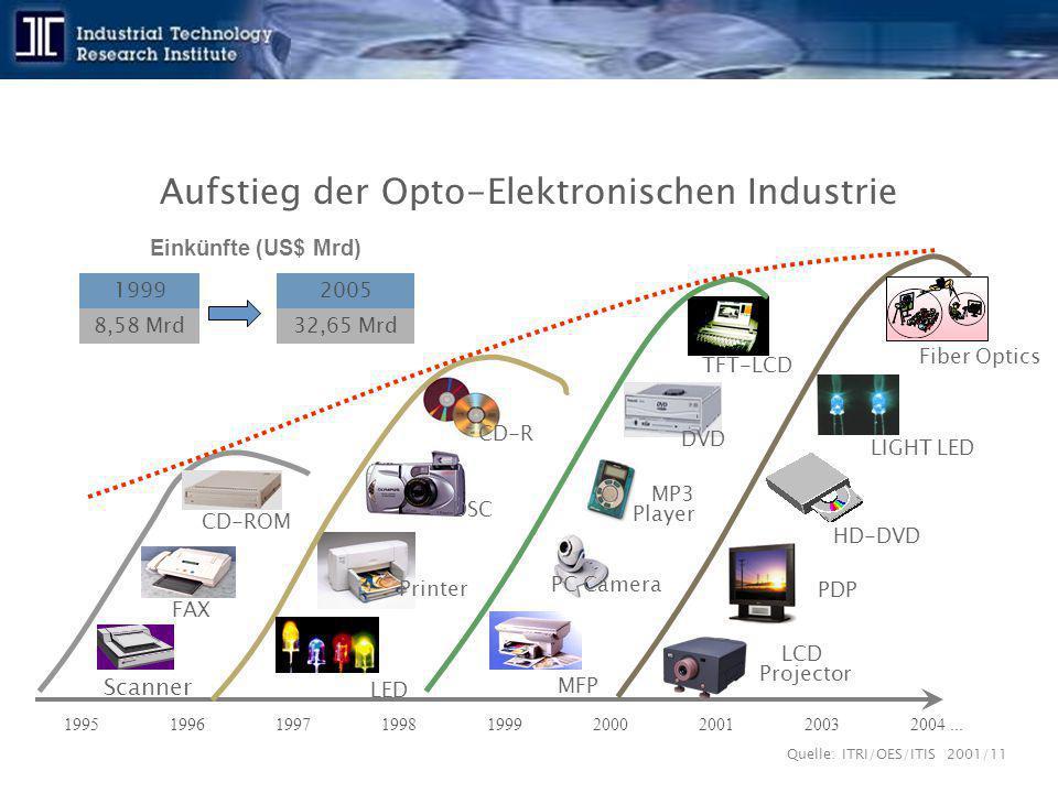 Aufstieg der Opto-Elektronischen Industrie Quelle: ITRI/OES/ITIS 2001/11 199519961997199819992000200120032004... CD-ROM Scanner FAX LED CD-R TFT-LCD P