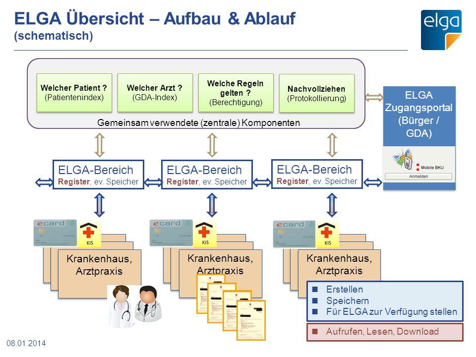 ELGA Übersicht – Aufbau & Ablauf (schematisch) Krankenhaus, Arztpraxis ELGA Zugangsportal (Bürger / GDA) ELGA Zugangsportal (Bürger / GDA) 08.01.2014