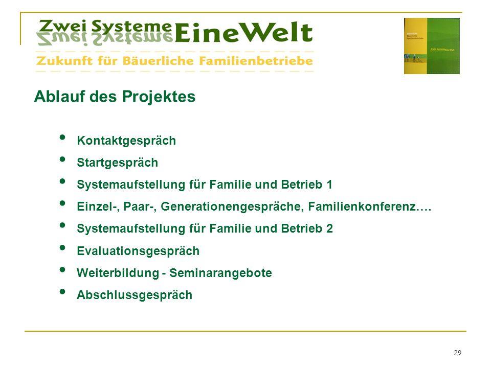 Ablauf des Projektes Kontaktgespräch Startgespräch Systemaufstellung für Familie und Betrieb 1 Einzel-, Paar-, Generationengespräche, Familienkonferen