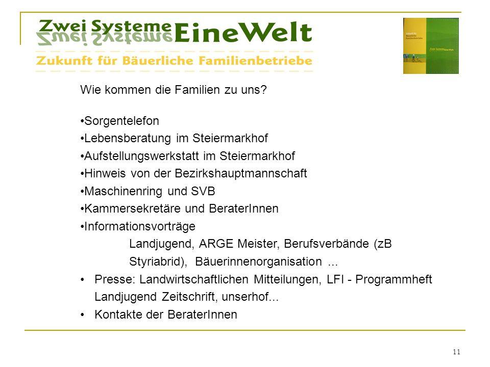 11 Wie kommen die Familien zu uns? Sorgentelefon Lebensberatung im Steiermarkhof Aufstellungswerkstatt im Steiermarkhof Hinweis von der Bezirkshauptma