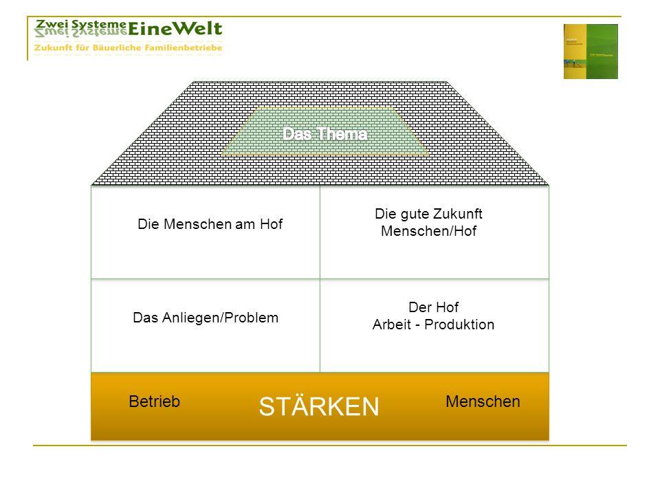 STÄRKEN Das Anliegen/Problem Der Hof Arbeit - Produktion Die Menschen am Hof Die gute Zukunft Menschen/Hof BetriebMenschen
