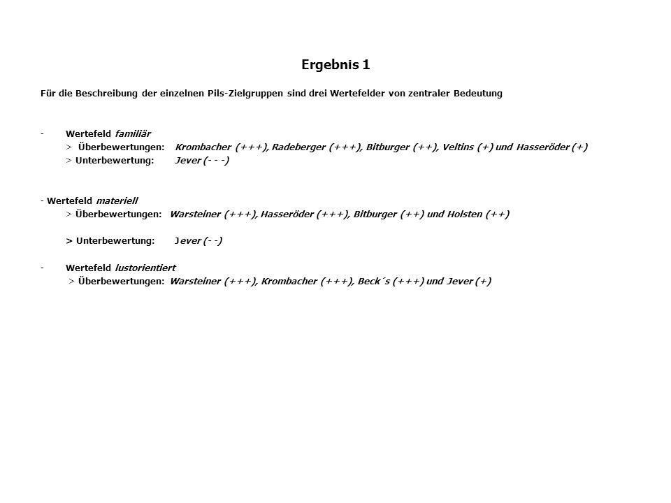 Ergebnis 1 Für die Beschreibung der einzelnen Pils-Zielgruppen sind drei Wertefelder von zentraler Bedeutung -Wertefeld familiär > Überbewertungen: Kr