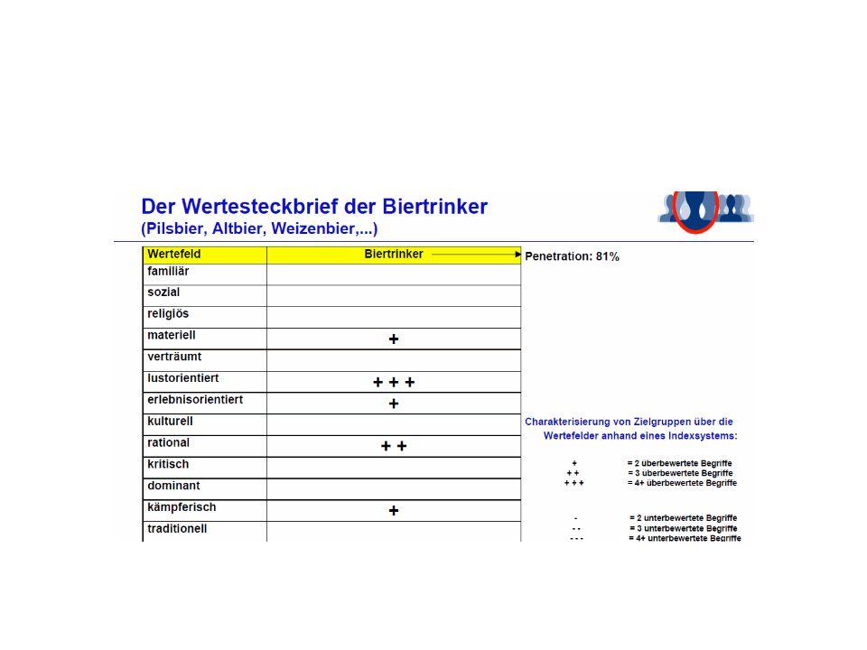 Ergebnis 1 Für die Beschreibung der einzelnen Pils-Zielgruppen sind drei Wertefelder von zentraler Bedeutung -Wertefeld familiär > Überbewertungen: Krombacher (+++), Radeberger (+++), Bitburger (++), Veltins (+) und Hasseröder (+) > Unterbewertung:Jever (- - -) - Wertefeld materiell > Überbewertungen: Warsteiner (+++), Hasseröder (+++), Bitburger (++) und Holsten (++) > Unterbewertung:Jever (- -) -Wertefeld lustorientiert > Überbewertungen: Warsteiner (+++), Krombacher (+++), Beck´s (+++) und Jever (+)