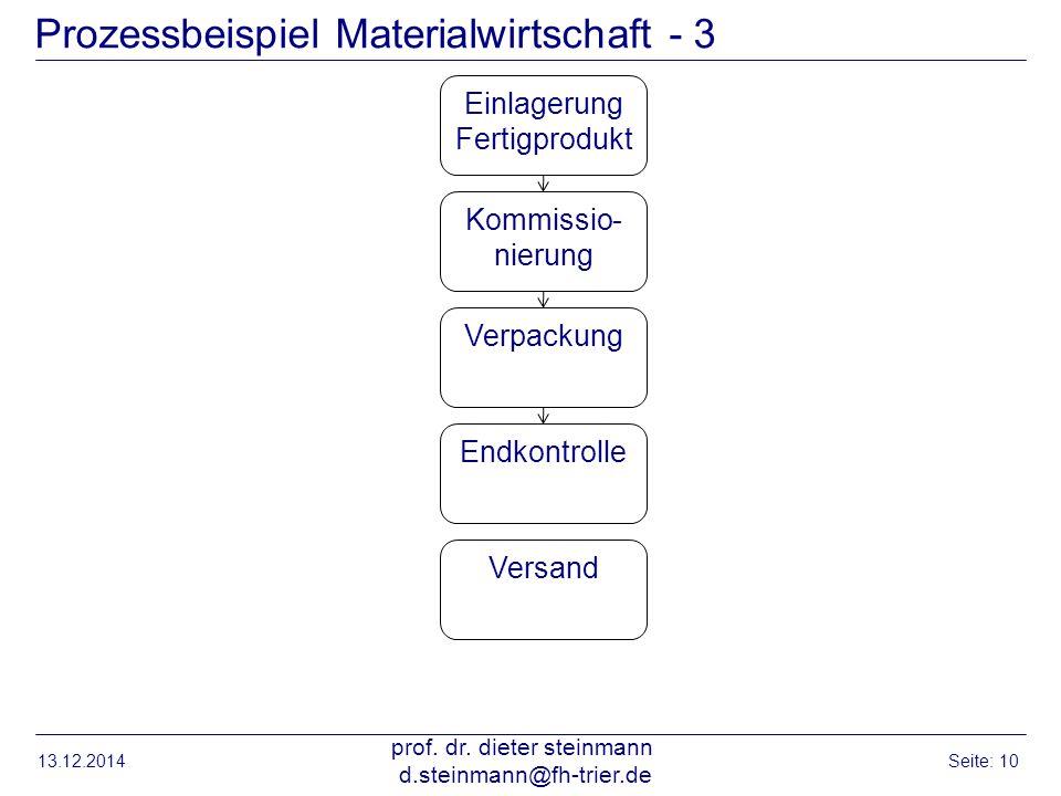 Prozessbeispiel Materialwirtschaft - 3 13.12.2014 prof. dr. dieter steinmann d.steinmann@fh-trier.de Seite: 10 Einlagerung Fertigprodukt Kommissio- ni