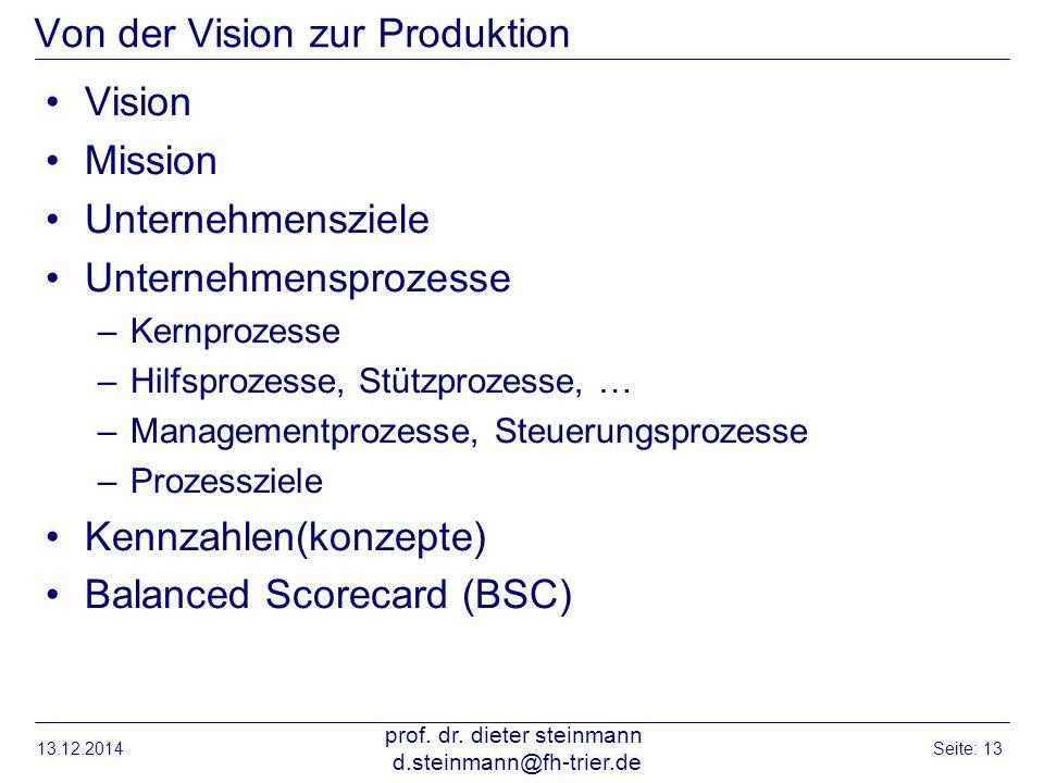 Von der Vision zur Produktion Vision Mission Unternehmensziele Unternehmensprozesse –Kernprozesse –Hilfsprozesse, Stützprozesse, … –Managementprozesse
