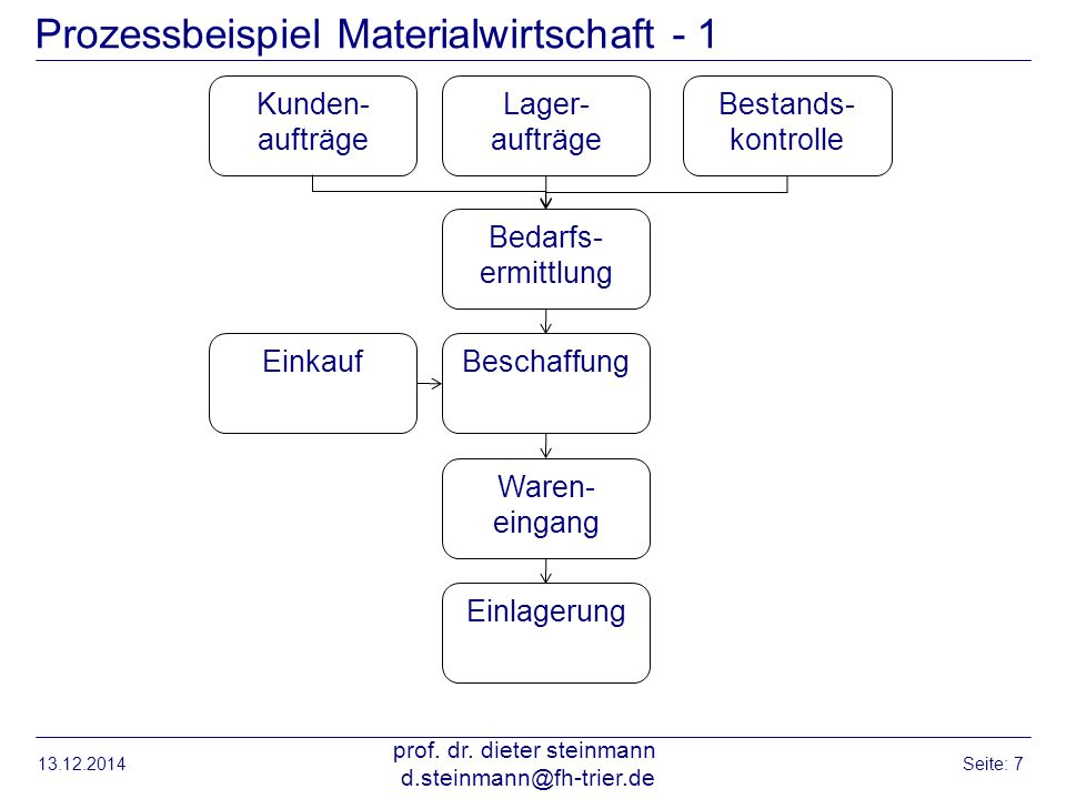 Prozessbeispiel Materialwirtschaft - 1 13.12.2014 prof. dr. dieter steinmann d.steinmann@fh-trier.de Seite: 7 Bedarfs- ermittlung Kunden- aufträge Lag