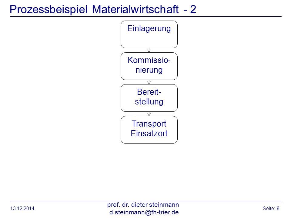 Prozessbeispiel Materialwirtschaft - 2 13.12.2014 prof. dr. dieter steinmann d.steinmann@fh-trier.de Seite: 8 Einlagerung Kommissio- nierung Bereit- s