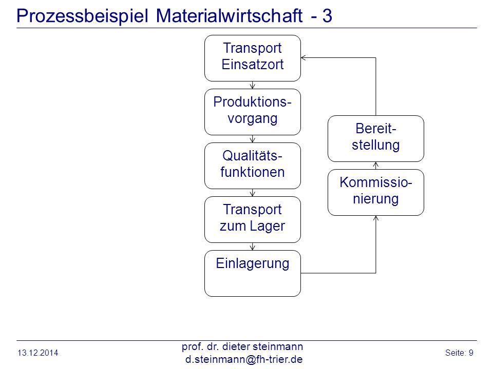 Prozessbeispiel Materialwirtschaft - 3 13.12.2014 prof. dr. dieter steinmann d.steinmann@fh-trier.de Seite: 9 Transport Einsatzort Produktions- vorgan