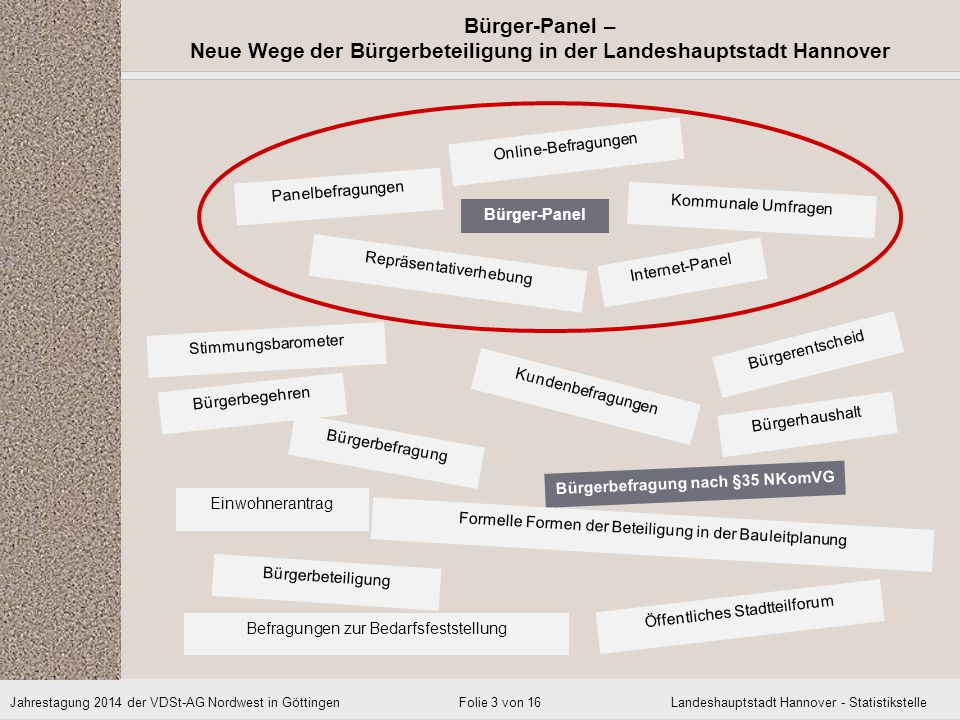 Jahrestagung 2014 der VDSt-AG Nordwest in Göttingen Landeshauptstadt Hannover - Statistikstelle Bürger-Panel – Neue Wege der Bürgerbeteiligung in der Landeshauptstadt Hannover Folie 14 von 16 Befragungsthemen III –3.