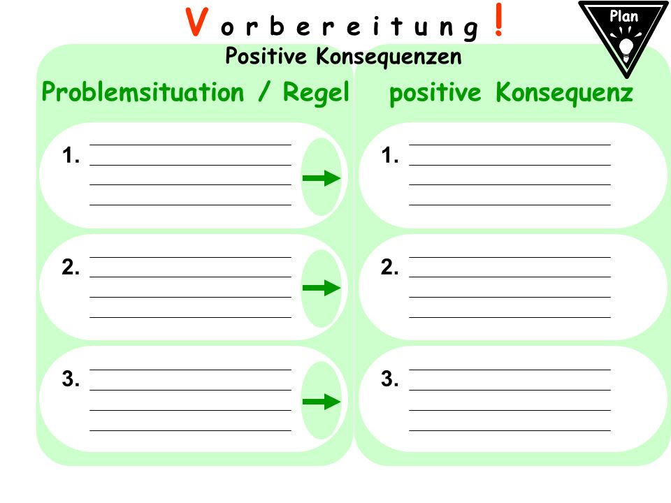 1. 2. 3. 1. 2. 3. V o r b e r e i t u n g ! Positive Konsequenzen Plan Problemsituation / Regelpositive Konsequenz
