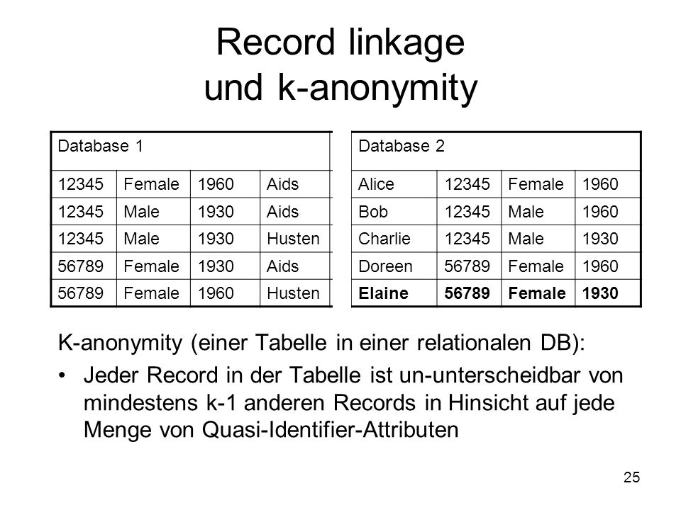 25 Record linkage und k-anonymity K-anonymity (einer Tabelle in einer relationalen DB): Jeder Record in der Tabelle ist un-unterscheidbar von mindestens k-1 anderen Records in Hinsicht auf jede Menge von Quasi-Identifier-Attributen Database 1Database 2 12345Female1960AidsAlice12345Female1960 12345Male1930AidsBob12345Male1960 12345Male1930HustenCharlie12345Male1930 56789Female1930AidsDoreen56789Female1960 56789Female1960HustenElaine56789Female1930